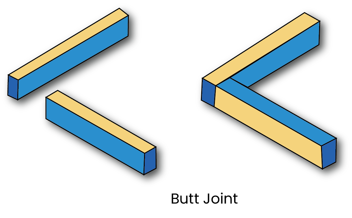 A diagram of a butt joint.