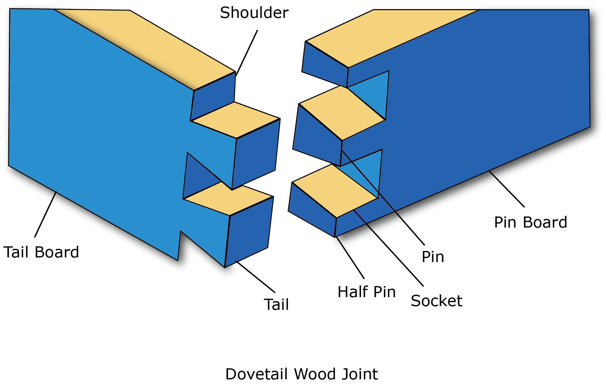 A diagram of dovetail joint.