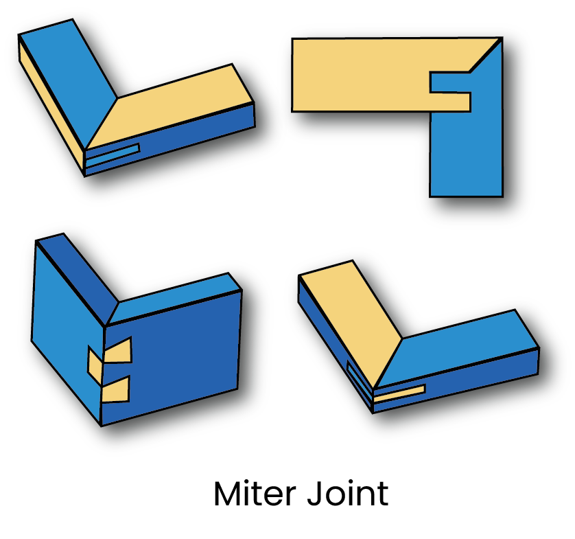 A diagram of a miter joint.