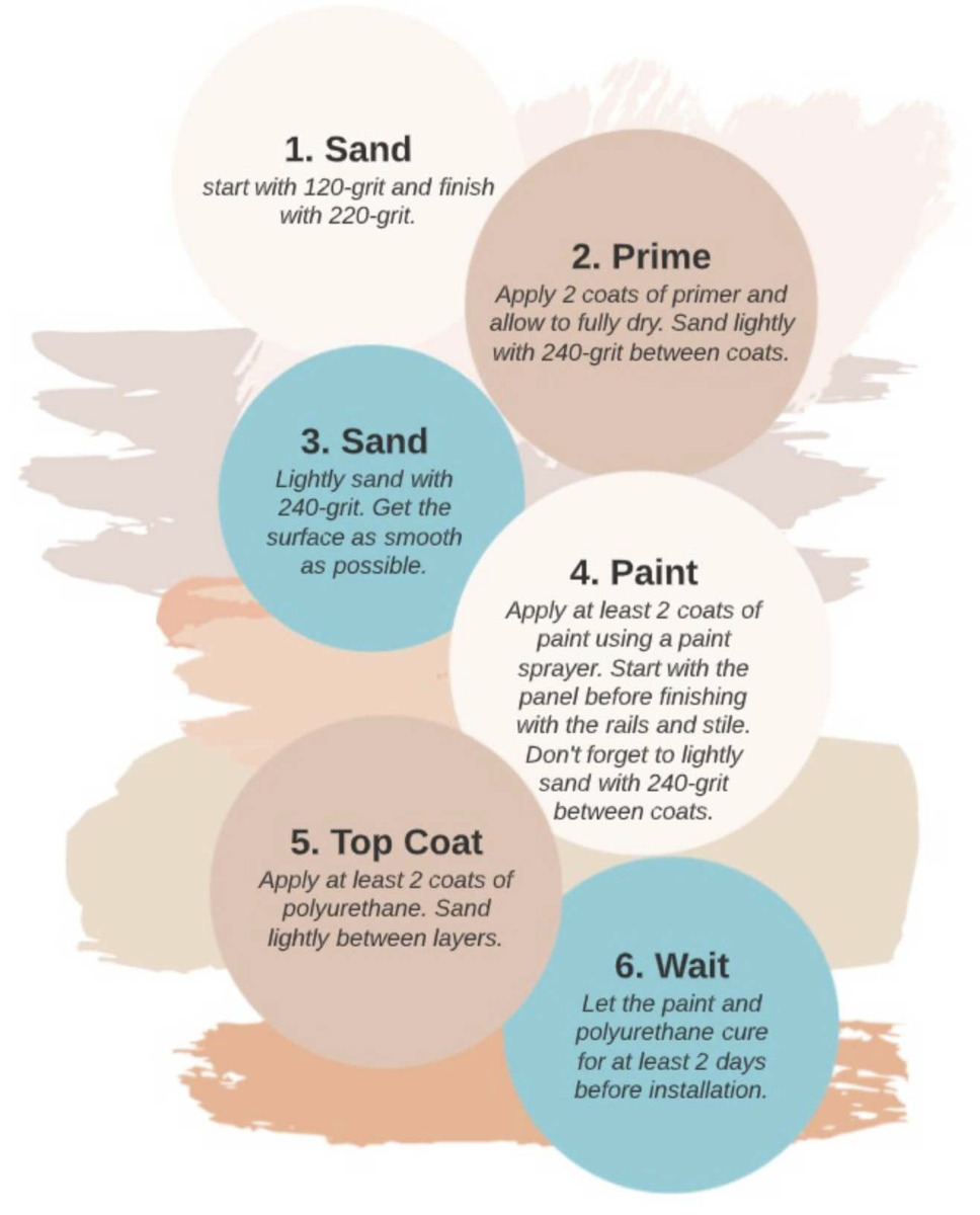 Different Kinds of Paint Finishes